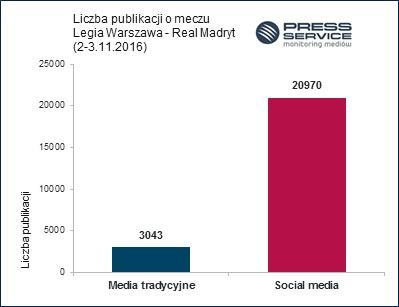 Wykres 1. Liczba publikacji o meczu Legia Warszawa - Real Madryt