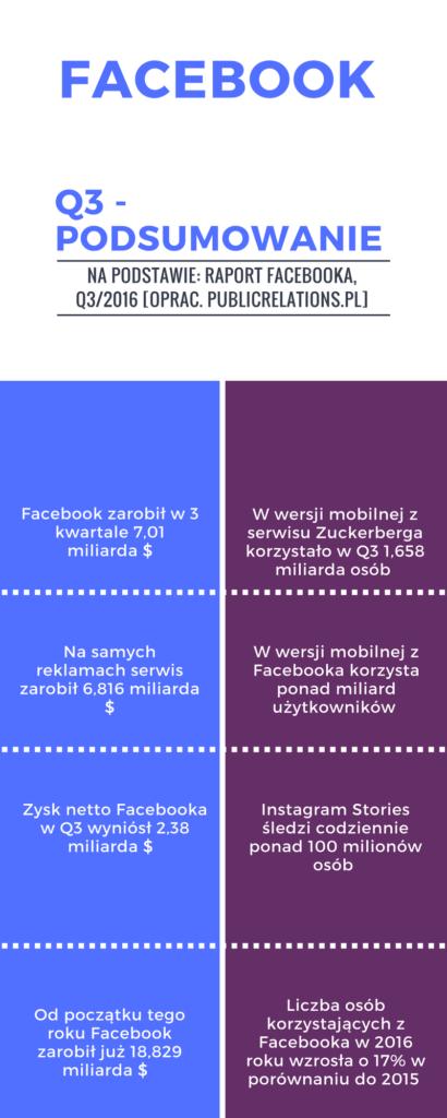 facebook q3