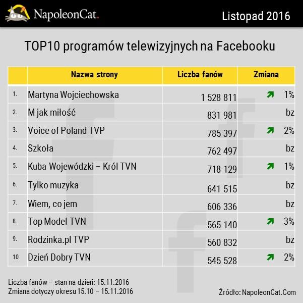najbardziej-lubiane-programy-telewizyjne-na-facebooku_ranking_napoleoncat-com