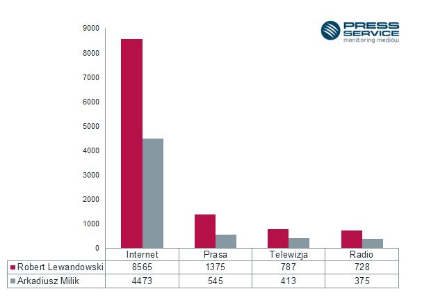 Wykres 1. Liczba publikacji na temat Roberta Lewandowskiego i Arkadiusza Milika w podziale na media w październiku 2016 r.