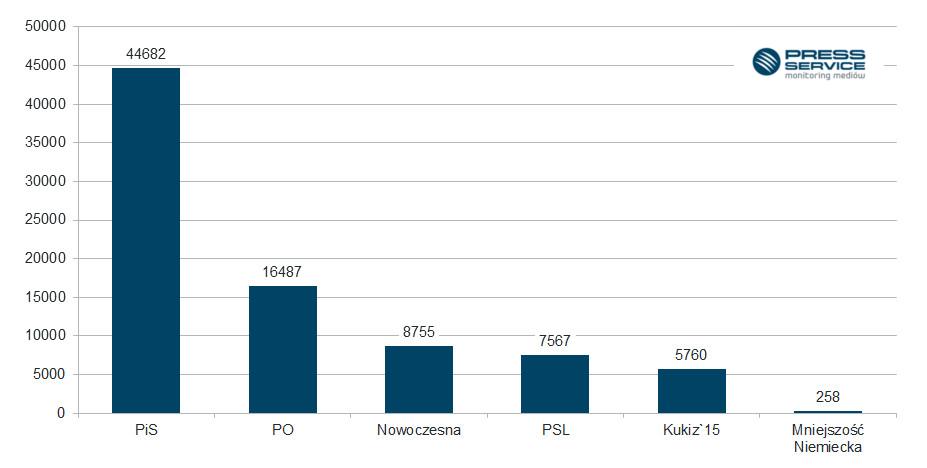 Wykres 1.  Liczba  publikacji na temat analizowanych  partii politycznych i stowarzyszeń we wrześniu 2016