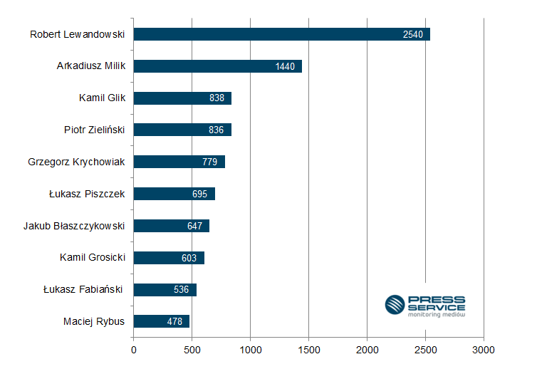 Wykres 1. TOP 10 najbardziej medialnych polskich piłkarzy w październiku 2016 (prasa i wybrane strony internetowe)