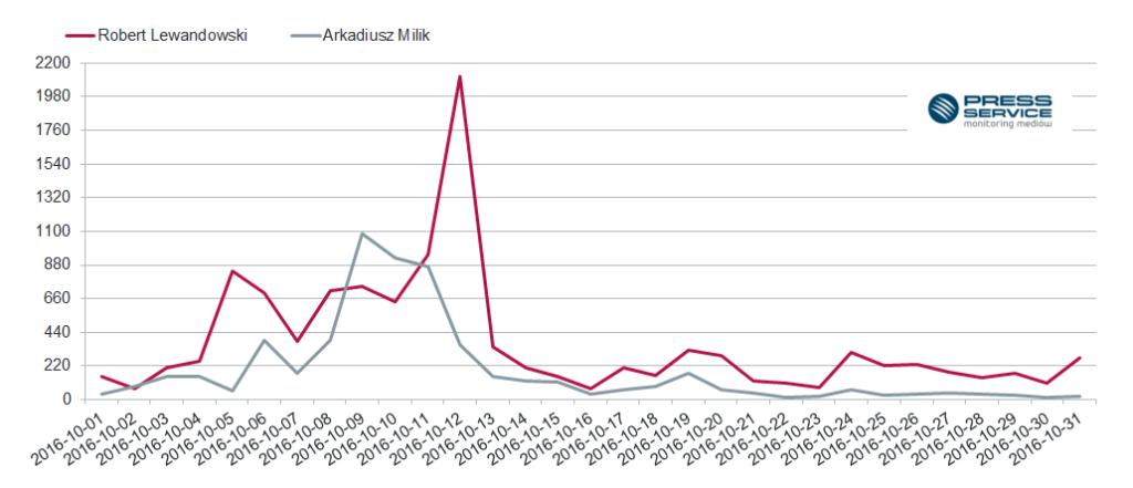 Wykres 2. Zmiany w czasie ukazywania się publikacji na temat Roberta Lewandowskiego i Arkadiusza Milika w październiku 2016 r.