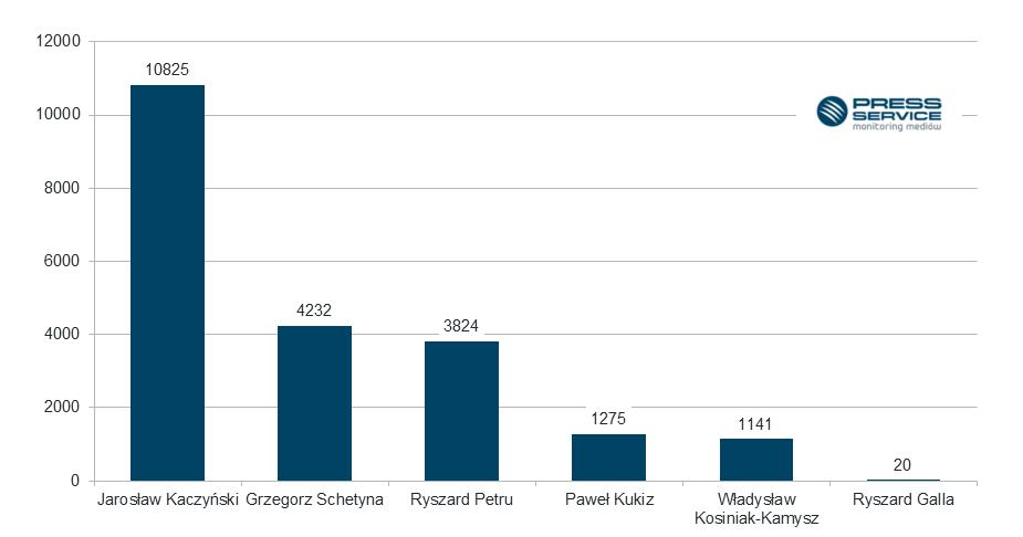 Wykres 2.  Liczba  publikacji na temat liderów analizowanych partii politycznych i stowarzyszeń we wrześniu 2016