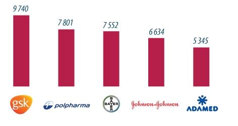 marki farmaceutyczne