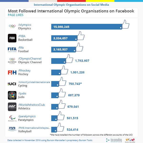 facebook-most-followed