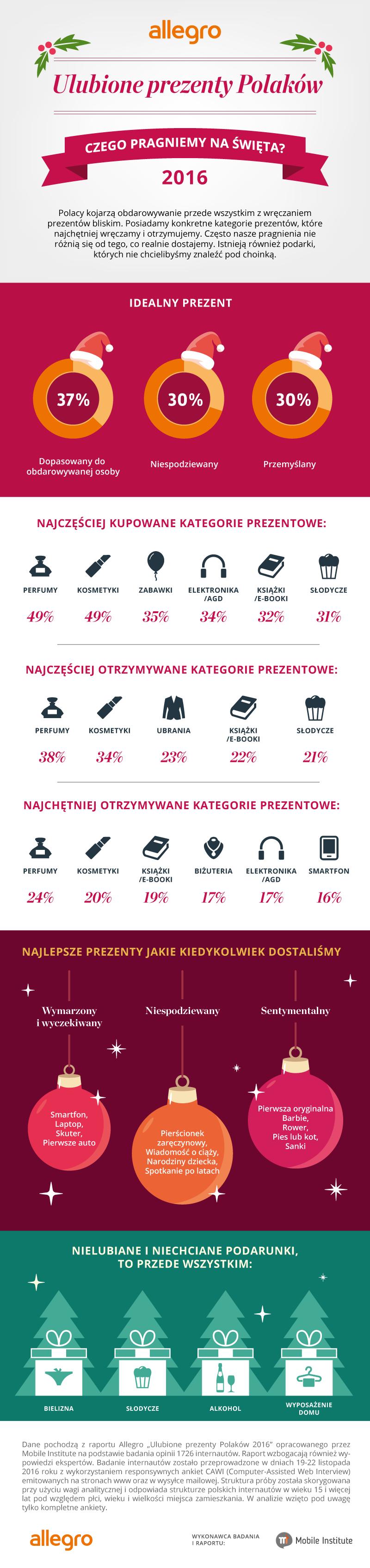 infografika_ulubioneprezentypolakow2016