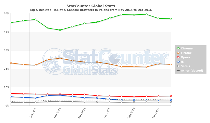 statcounter-browser-pl-monthly-201511-201612