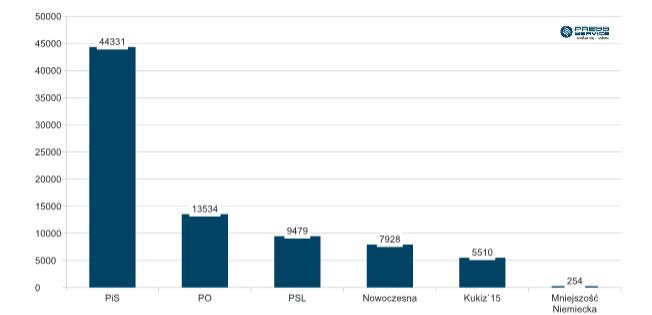 Wykres 1. Liczba publikacji na temat analizowanych partii politycznych i stowarzyszeń w listopadzie 2016