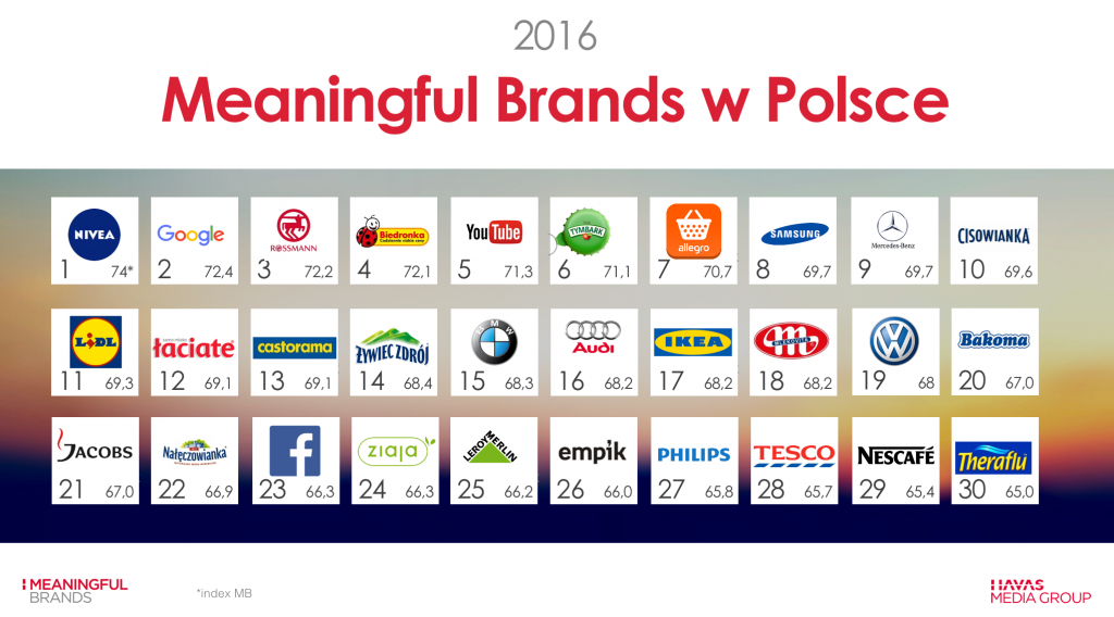 Meaningful Brands