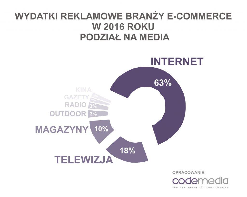 Codemedia_e-commerce_wydatki_reklamowe_2016_podzial_na_media