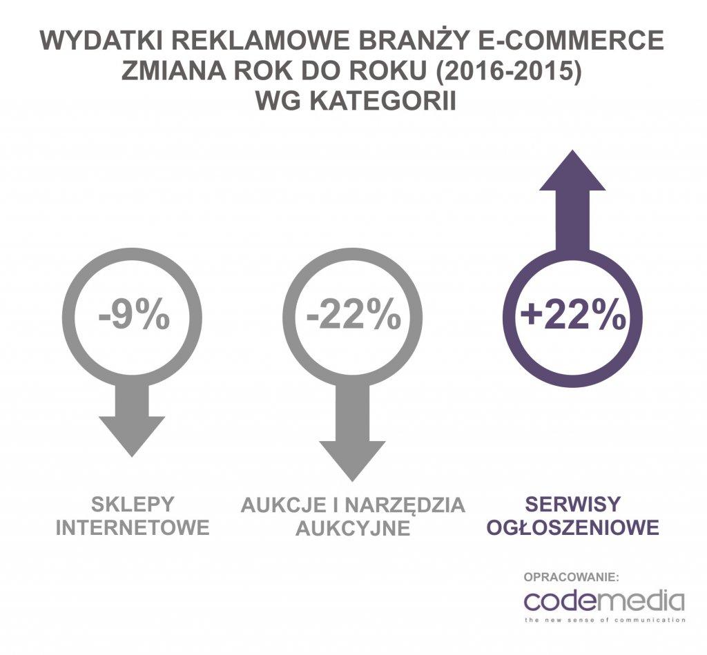 Codemedia_e-commerce_wydatki_reklamowe_zmiana_rok_do_roku
