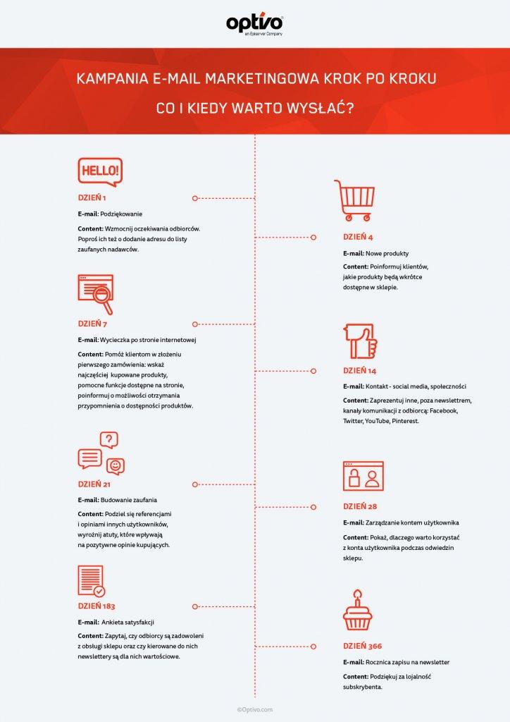 Optivo_Kampanie powitalne_infografika