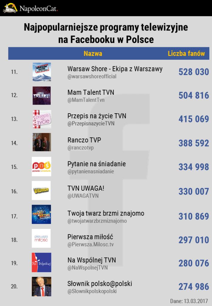 najpopularniejsze-programy-telewizyjne-i-seriale-na-facebooku-w-Polsce_TOP20_dane-NapoleonCat.jpg