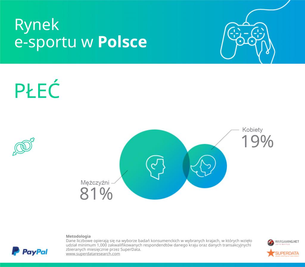 Poland_Gender
