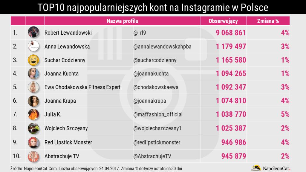 Ranking-najpopularniejsze-profile-na-Instagramie-w-Polsce_kwiecien-2017_Analityka-Instagrama-w-NapoleonCat