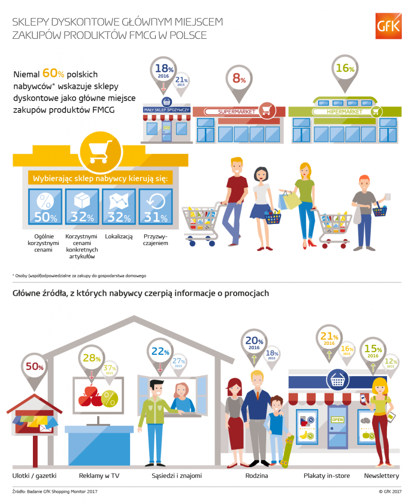 infografika_shopping_monitor_pl_04_2017