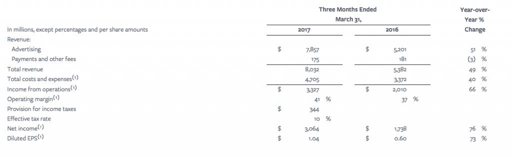 Wyniki finansowe Facebooka/ Facebook blog