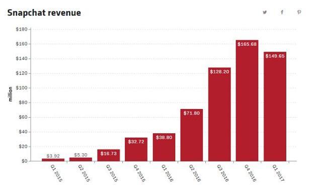 kwartalny wzrost przychodów Snapchata