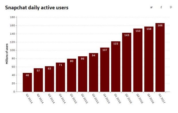 Liczba aktywnych użytkowników Snapchata