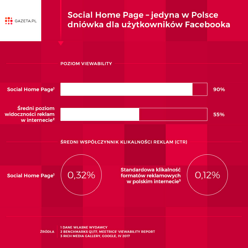 Social_Home_Page_wyniki