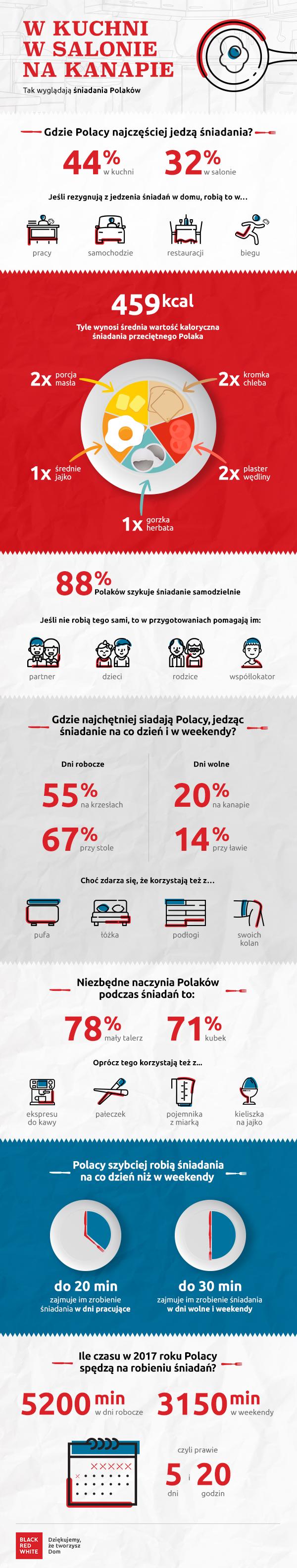 BRW_Infografika_SNIADANIE