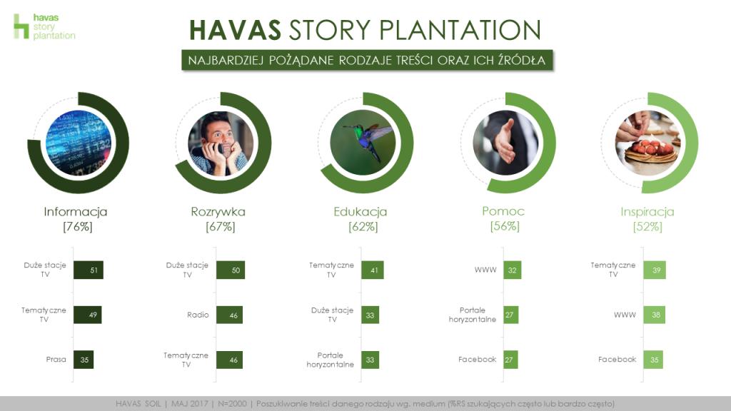 Havas Soil_rola mediów