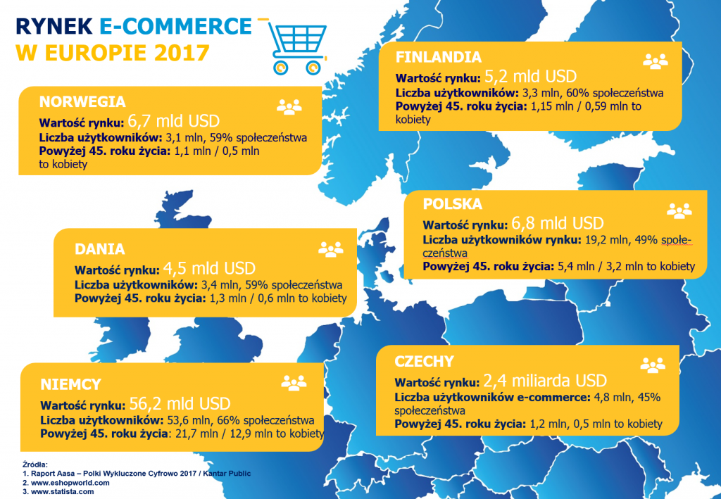 Rynek e-commerce w Europie