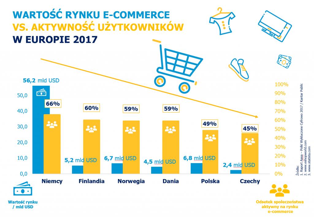 Wartość rynku e-commerce vs aktywność w e-commerce w Europie