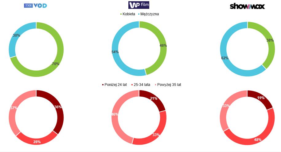 platformy tv preferencje internautów