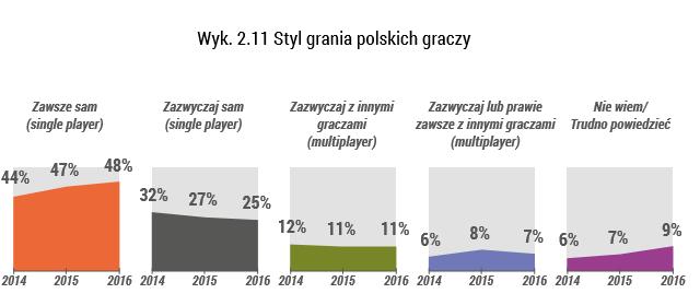 styl-grania polskich gamerów
