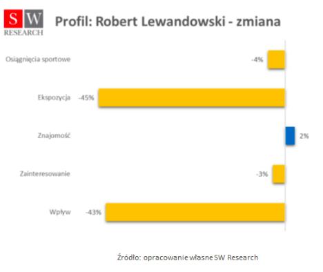 """Liderem rankingu niezmiennie pozostaje Robert Lewandowski. Niemniej jednak słaby występ na mundialu spowodował, że spadek jego wartości marketingowej, choć jest mniejszy od średniej, to wynosi aż 22 proc. Jednak największym """"marketingowym"""" przegranym, jak wynika z analiz SW Intelligence, jest Kamil Glik. Przed wyjazdem do Rosji był jednym z piłkarzy, których wartość marketingowa była oceniana najwyżej. Tymczasem po powrocie do Polski spadła aż o 64 proc. Natomiast zawodnikami, którzy odnotowali najniższe spadki są Jan Bednarek (5 proc.) i Bartosz Bereszyński (7 proc.). Jednak analizy SW Intelligence pokazują, że porażka polskiej reprezentacji nie dla każdego z piłkarzy okazała się być porażką marketingową. Największym wygranym jest Rafał Kurzawa – bohater meczu z Japonią. Jego fenomenalne podanie przy golu Jana Bednarka to jedno z niewielu pozytywnych wspomnień z mistrzostw świata. To prawdopodobnie wpłynęło na popularność młodego zawodnika, a w konsekwencji na fakt, że Kurzawa to jedyny zawodnik ze wzrostem wartości scoringu, który w jego przypadku wyniósł 15 proc. Czym jest wskaźnik scoringowy Wartość całkowitego wskaźnika scoringowego tworzą wyniki poszczególnych składowych: osiągnięcia sportowe, ekspozycja mediowa czyli liczba publikacji internetowych na temat danej osoby, znajomość (rozpoznawalność) zawodnika, zainteresowanie zawodnikiem oraz wpływ na sprzedaż produktów i usług, których jest ambasadorem. Poniższe zestawienie pokazuje, jak w przypadku Roberta Lewandowskiego, wydarzenia ostatnich tygodni wpłynęły na poszczególne wartości."""